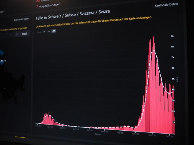 Bild: corona-daten.ch; Die Corona-Fallzahlen für die Schweiz am 10.12.2020